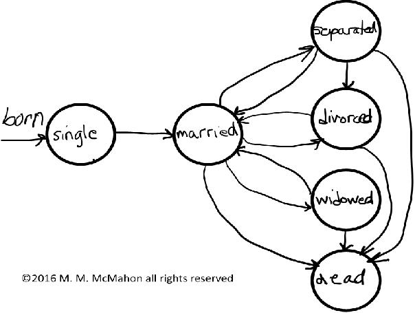 marital state diagram